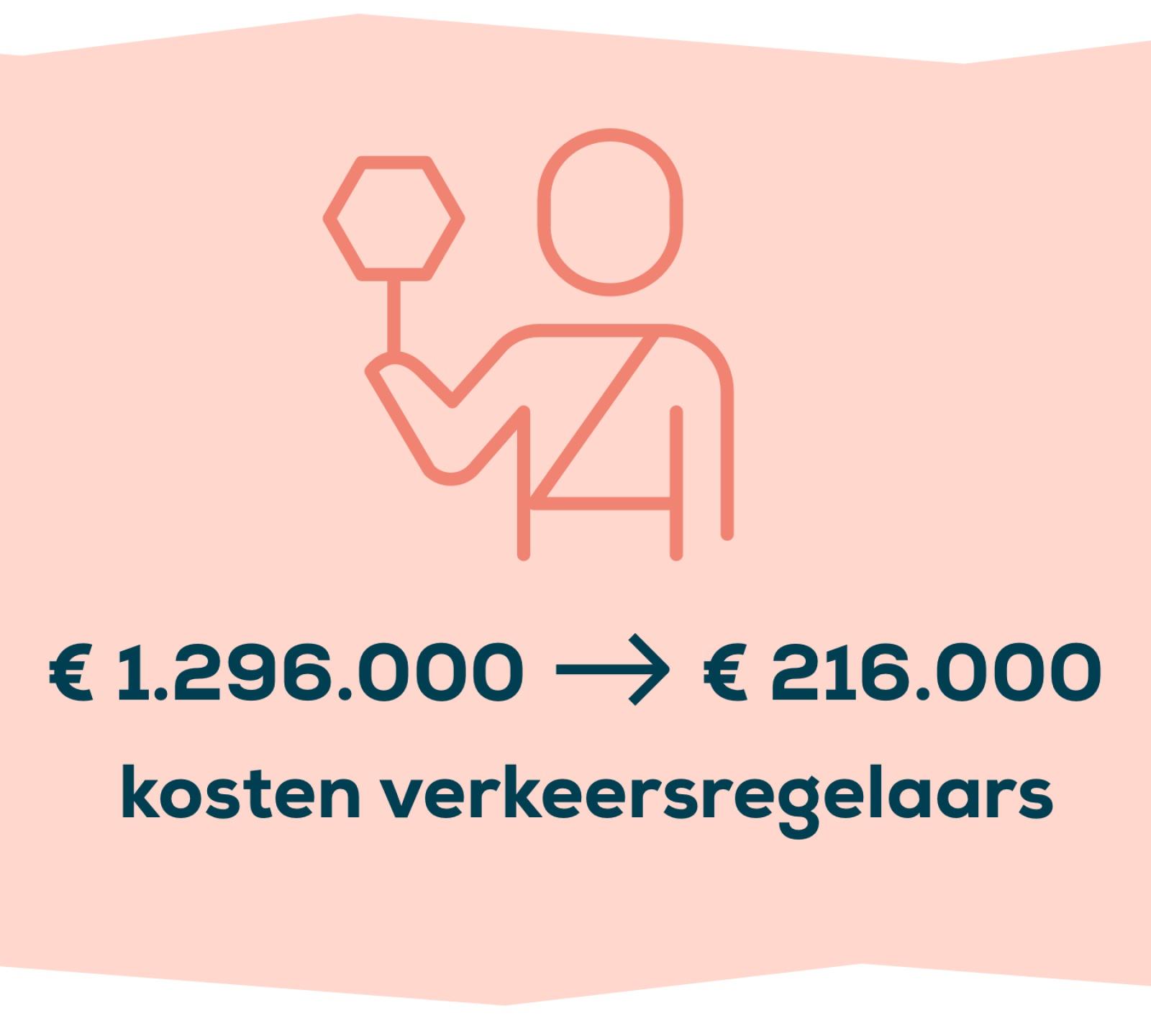 We besparen € 1.080.000 aan kosten voor verkeersregelaars