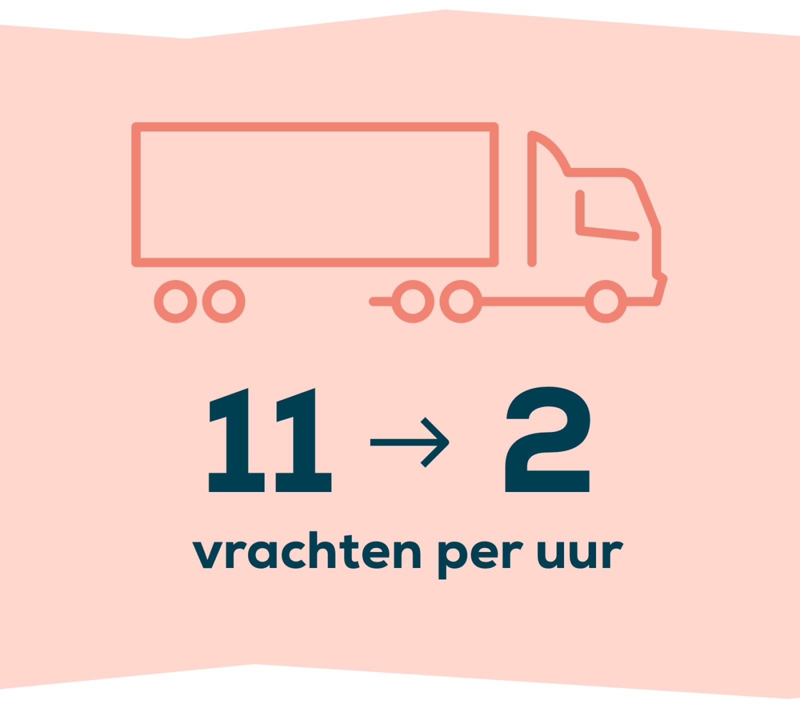 Er zijn 9 vrachten minder per uur rondom het Walkwartier